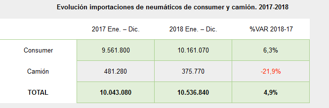 tabla importaciones asiaticas